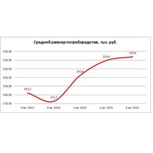 НБКИ: за год средний размер потребкредитов вырос на 22,8%