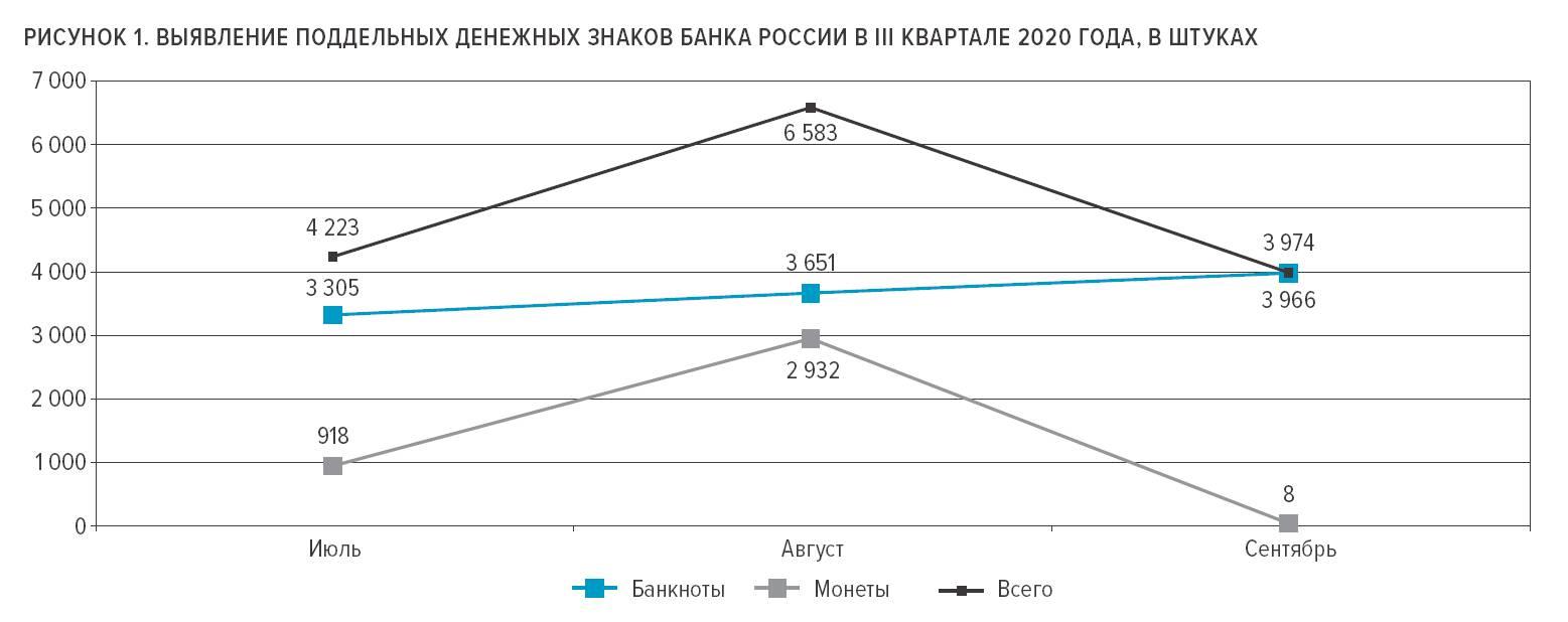 ЦБ опубликовал статистику за III квартал 2020 г. по фальшивым деньгам