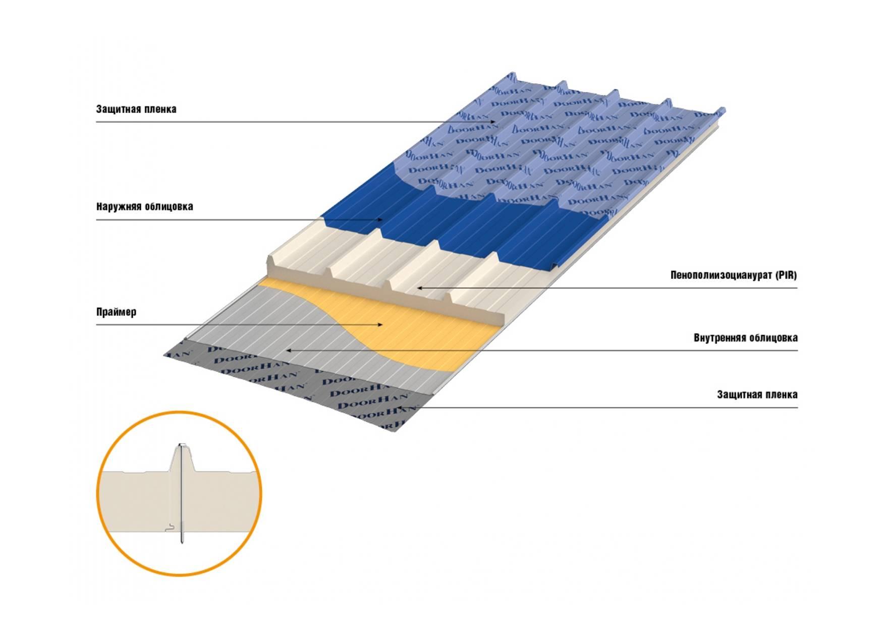 рис.1.  Кровельные сэндвич-панели с сердечником из пенополиизоцианурата (РIR)