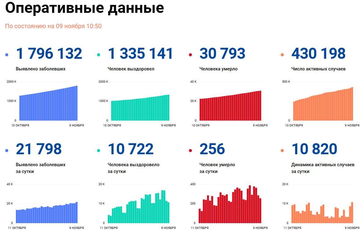 Covid-19: Оперативные данные по состоянию на 9 ноября 10:50