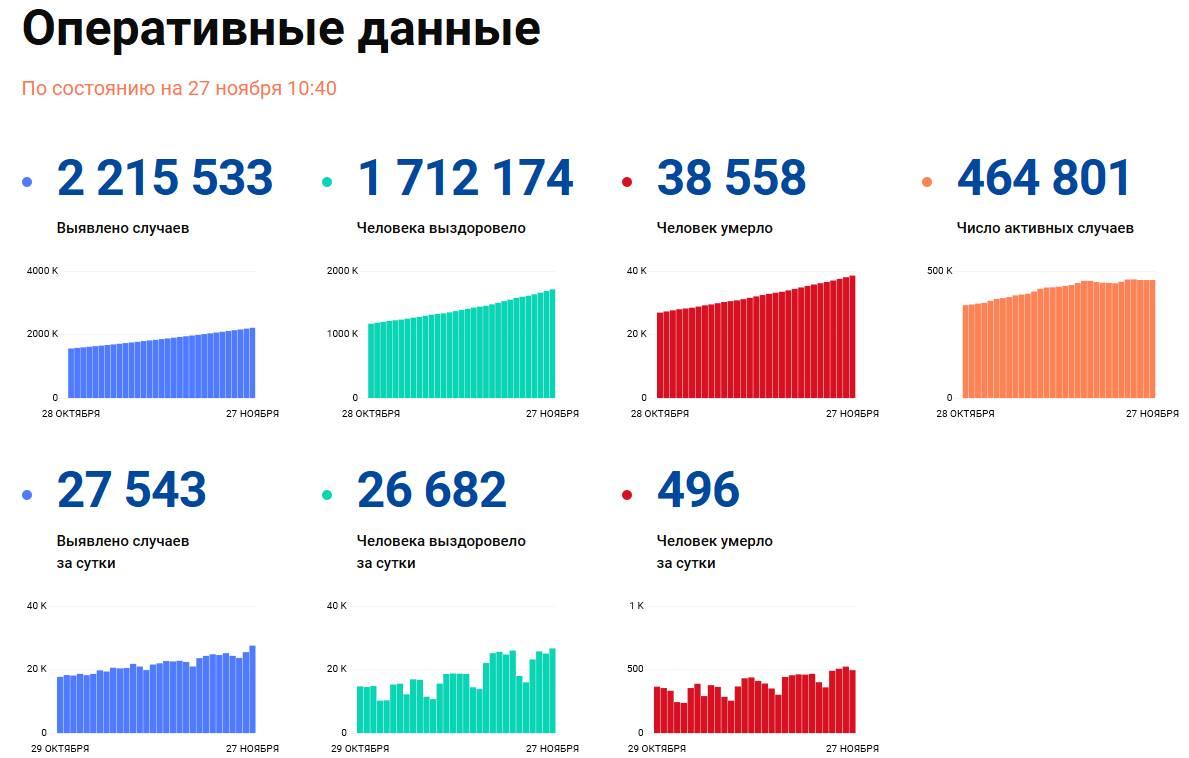 Covid-19: Оперативные данные по состоянию на 27 ноября 10:40