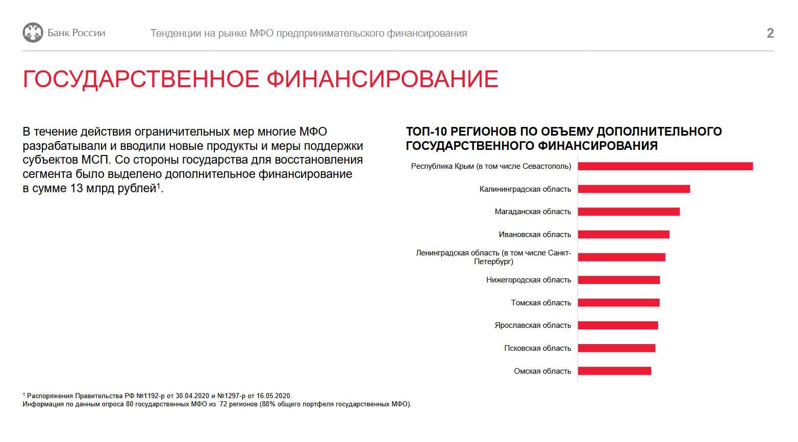 МФО предпринимательского финансирования поддержали МСБ