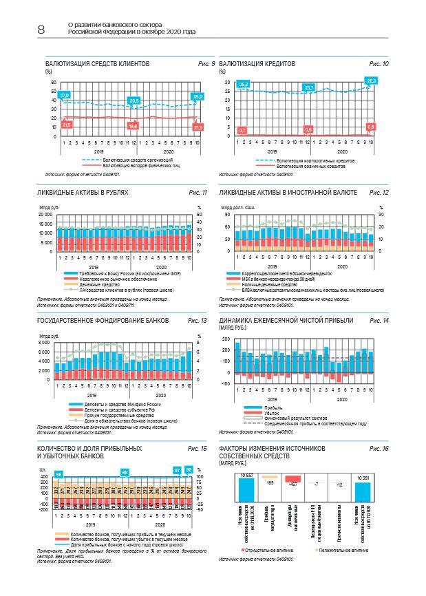 В октябре банки активно кредитовали экономику