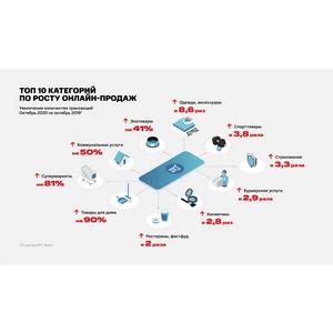 МТС Банк. Онлайн-продажи одежды в России выросли почти в 9 раз