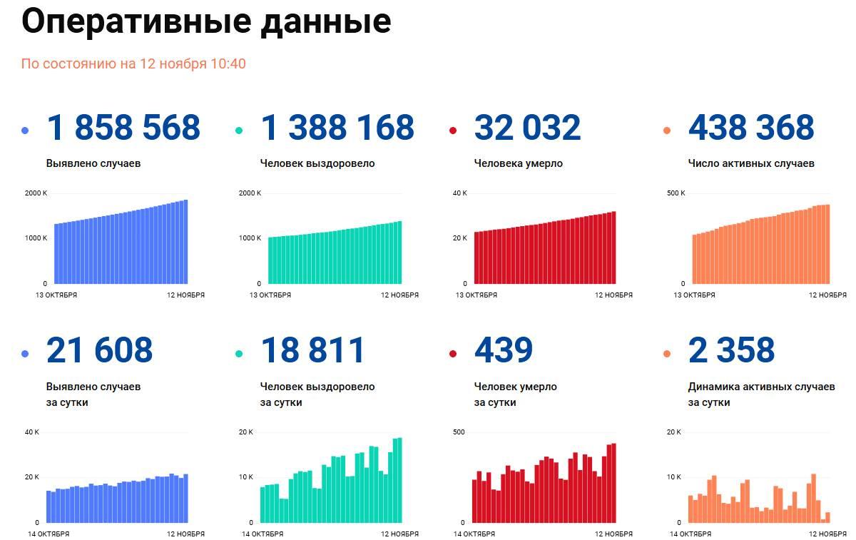 Covid-19: Оперативные данные по состоянию на 12 ноября 10:40