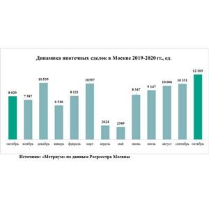 «Метриум»: Спрос на новостройки в Москве в октябре скорректировался