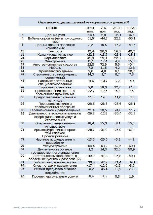 Экономический мониторинг. 18-25 ноября 2020 года