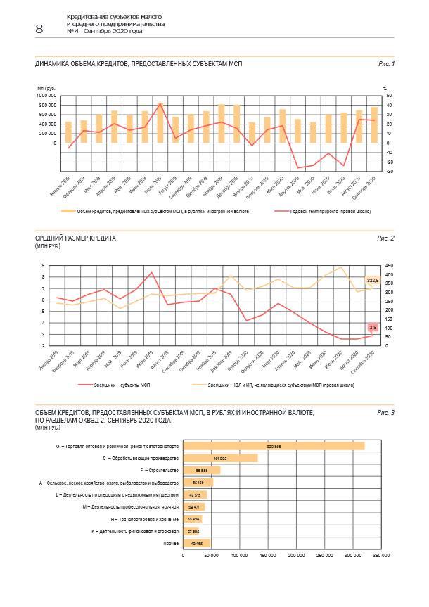 Объем кредитования субъектов МСП в сентябре достиг максимума