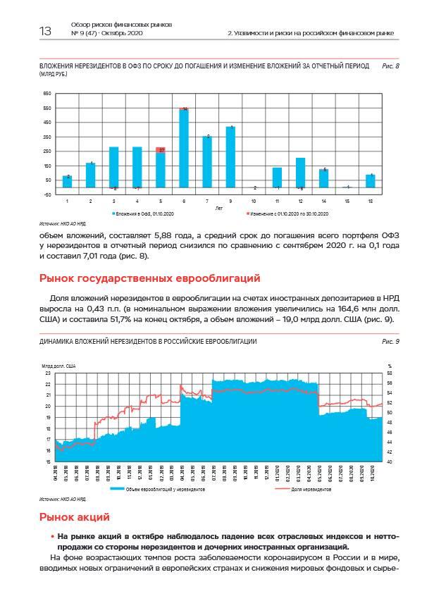 Нерезиденты нарастили в октябре вложения в ОФЗ