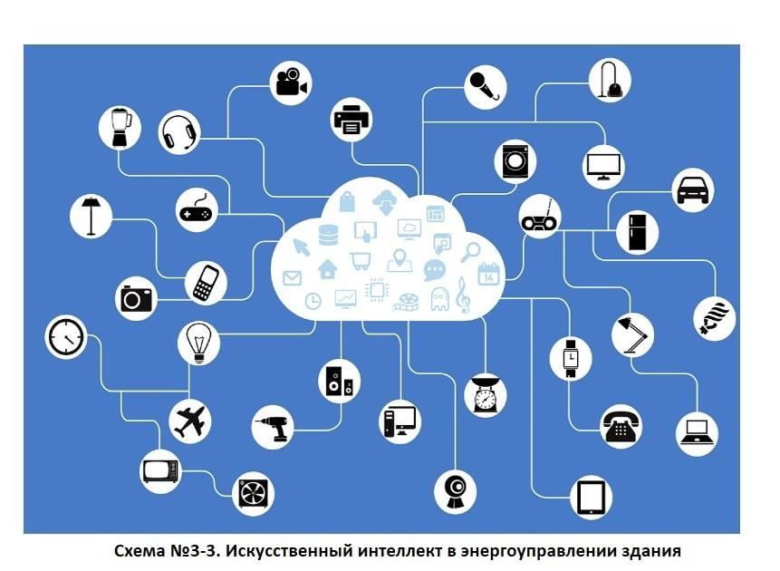 Система Becon от LG Electronics - тех. тренд энергоменеджмента зданий