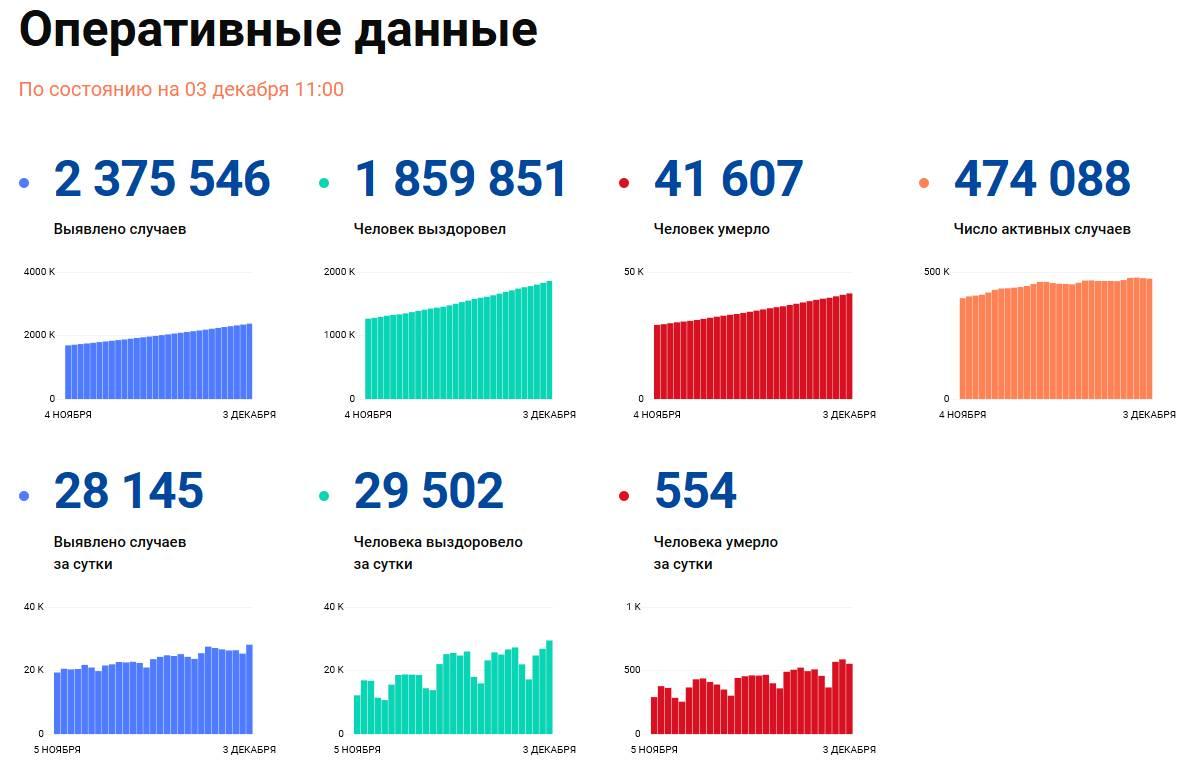 Covid-19: Оперативные данные по состоянию на 3 декабря 11:00