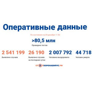 Covid-19: Оперативные данные по состоянию на 9 декабря 11:50