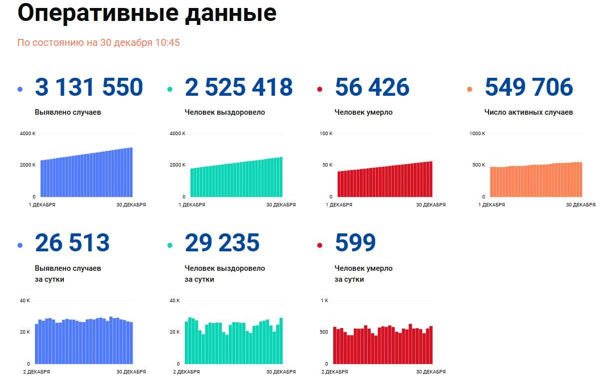 Covid-19: Оперативные данные по состоянию на 30 декабря 10:45