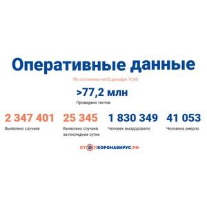 Covid-19: Оперативные данные по состоянию на 2 декабря 10:40