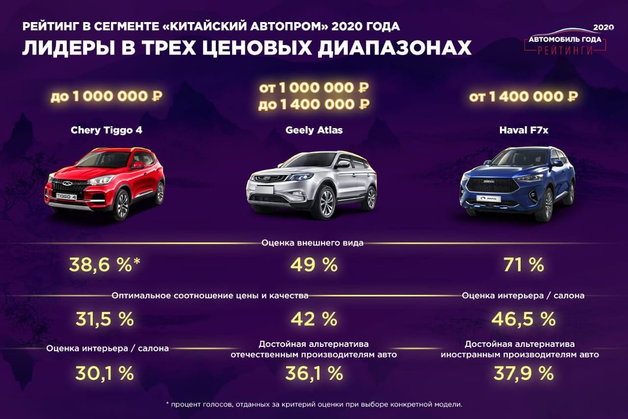 Лучшие автомобили 2020 года выбрали в России