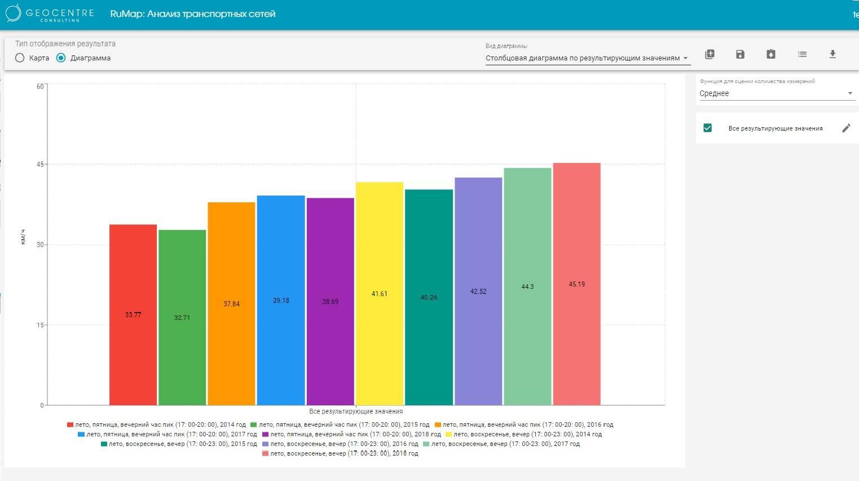 Система анализа транспортных сетей: анализ скорости (диаграмма)