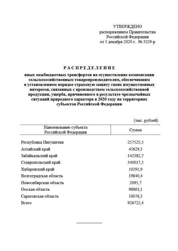Правительство выделило 927 млн рублей на выплату компенсаций аграриям