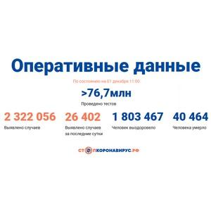 Covid-19: Оперативные данные по состоянию на 1 декабря 11:00
