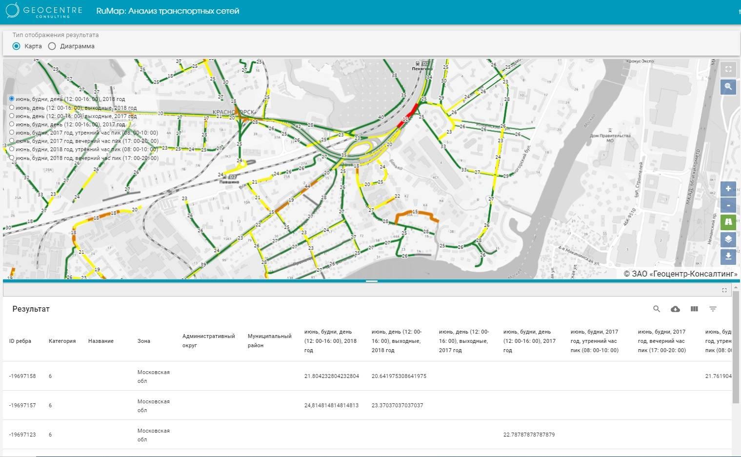 Система анализа транспортных сетей: анализ скорости