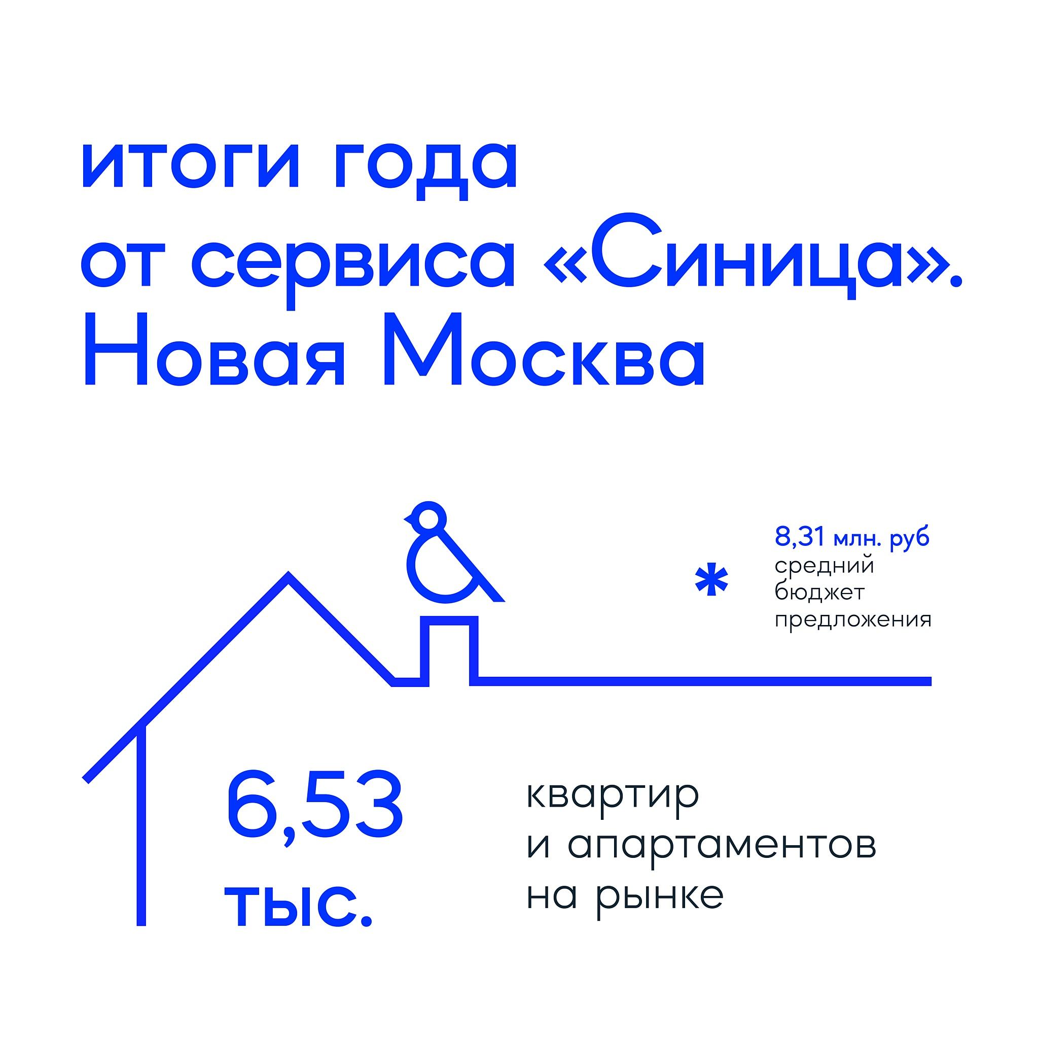 Сервис Синица_Итоги 2020 года_Новая Москва