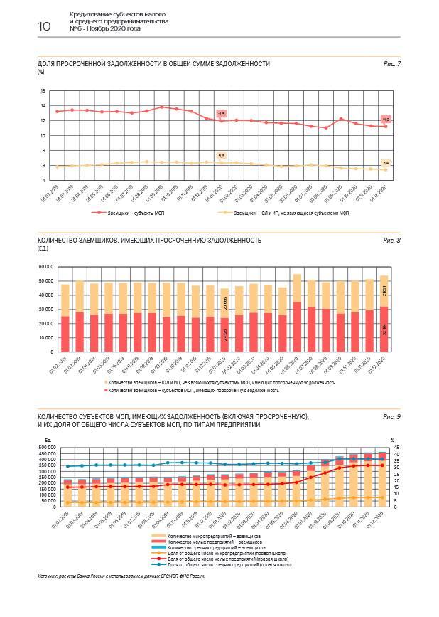Портфель кредитов субъектам МСП продолжил рост в ноябре 2020 года