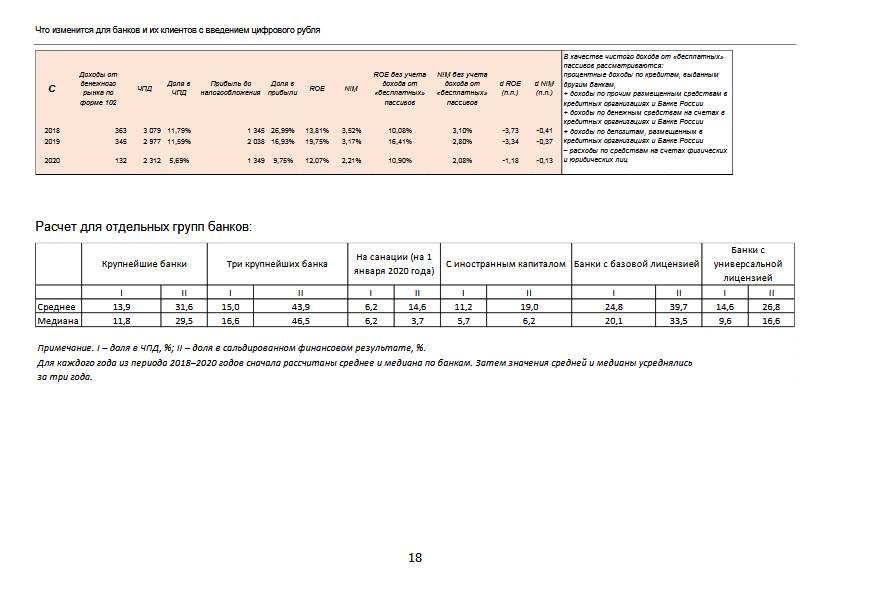 Влияние цифрового рубля на банки и их клиентов: аналитическая записка