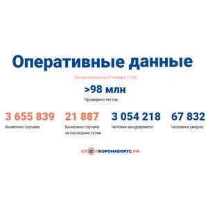 Covid-19: Оперативные данные по состоянию на 21 января 11:00