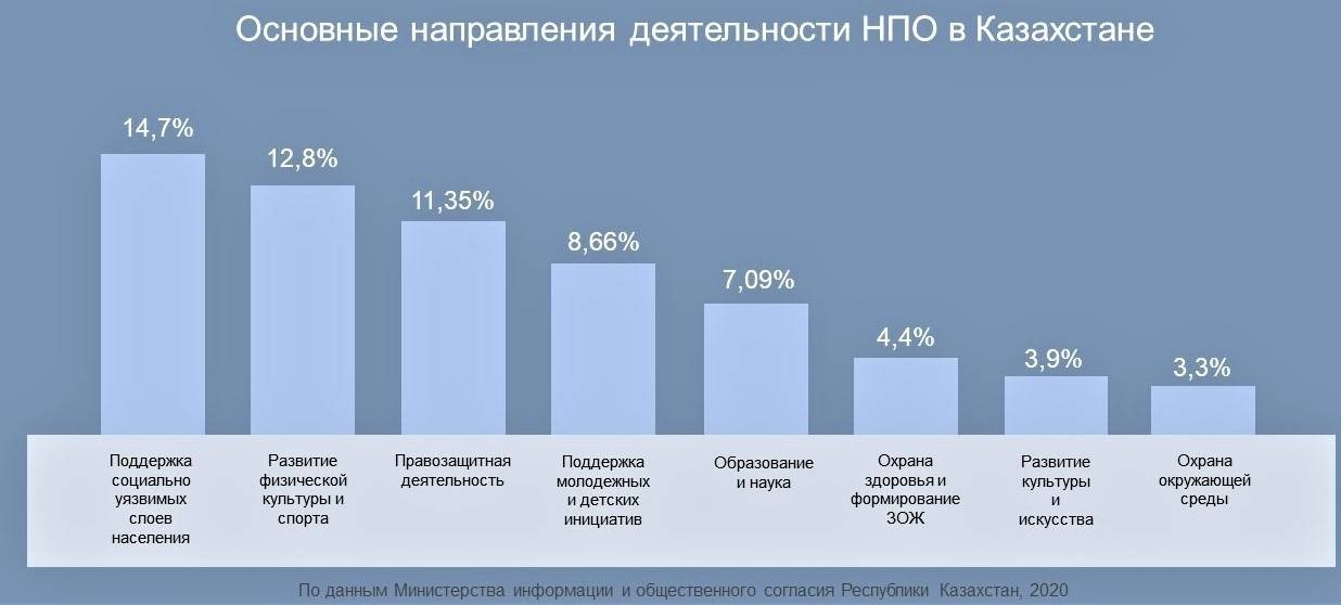 Специализация НПО Казахстана
