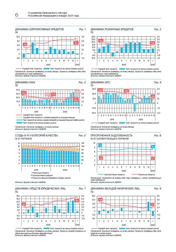 В январе рост банковского сектора был сдержанным из-за праздников