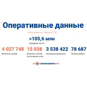 Covid-19: Оперативные данные по состоянию на 11 февраля 11:00