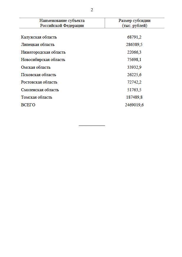 Дополнительное финансирование программы сельской ипотеки