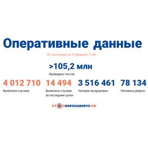 Covid-19: Оперативные данные по состоянию на 10 февраля 11:00