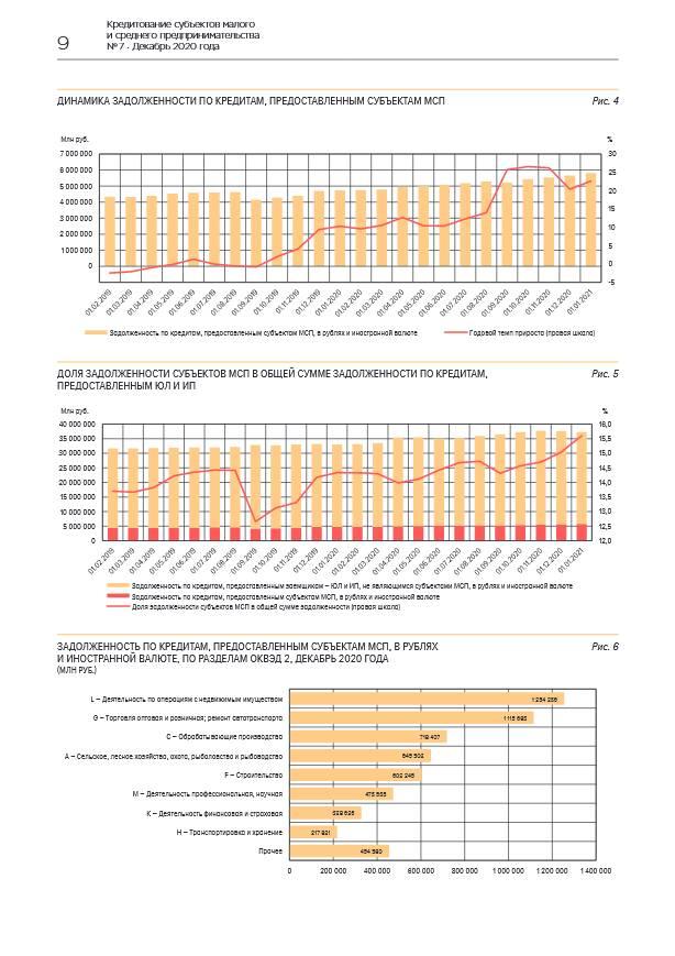 Портфель кредитов малому и среднему бизнесу за 2020 год вырос на 22,6%