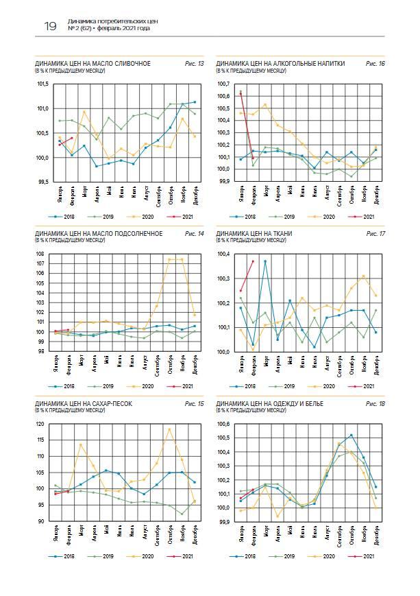 Повышение инфляции в феврале отражает восстановление спроса