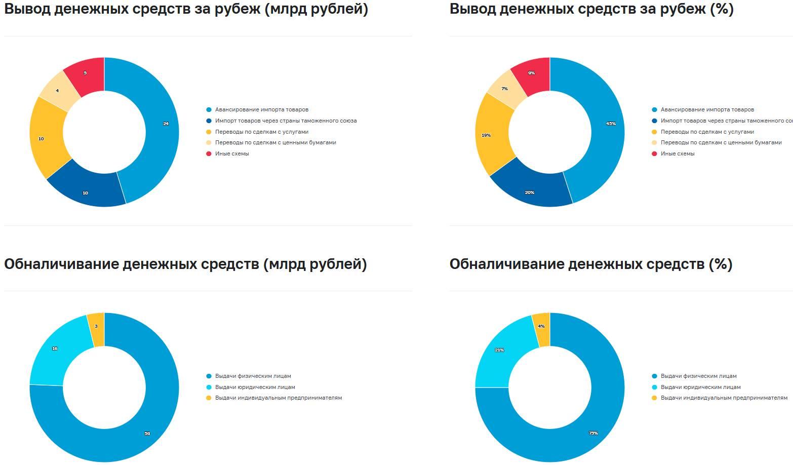 Объемы сомнительных операций в банковском секторе сократились