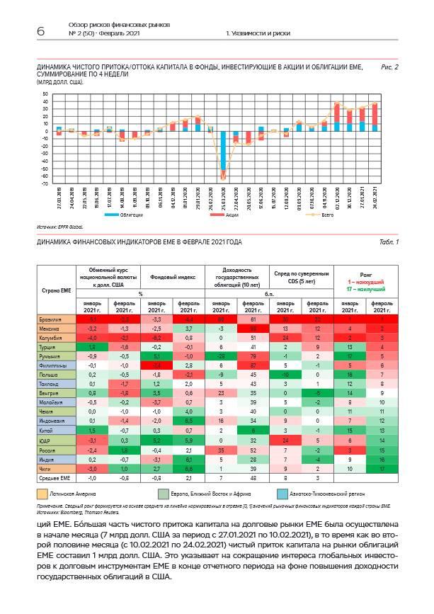 Ситуация на российском рынке в феврале оставалась устойчивой