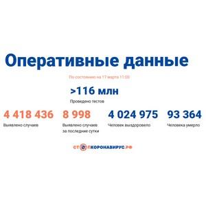 Covid-19: Оперативные данные по состоянию на 17 марта 11:00