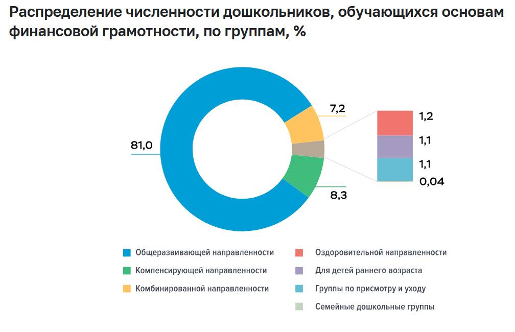 Итоги третьего этапа замера уровня финансовой грамотности населения