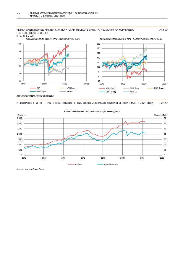 Банковский сектор в феврале вернулся к профициту ликвидности