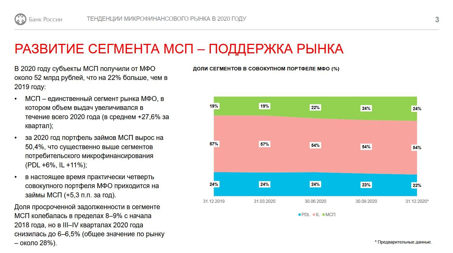 Портфель займов МСБ вырос в 2020 году более чем на 50%