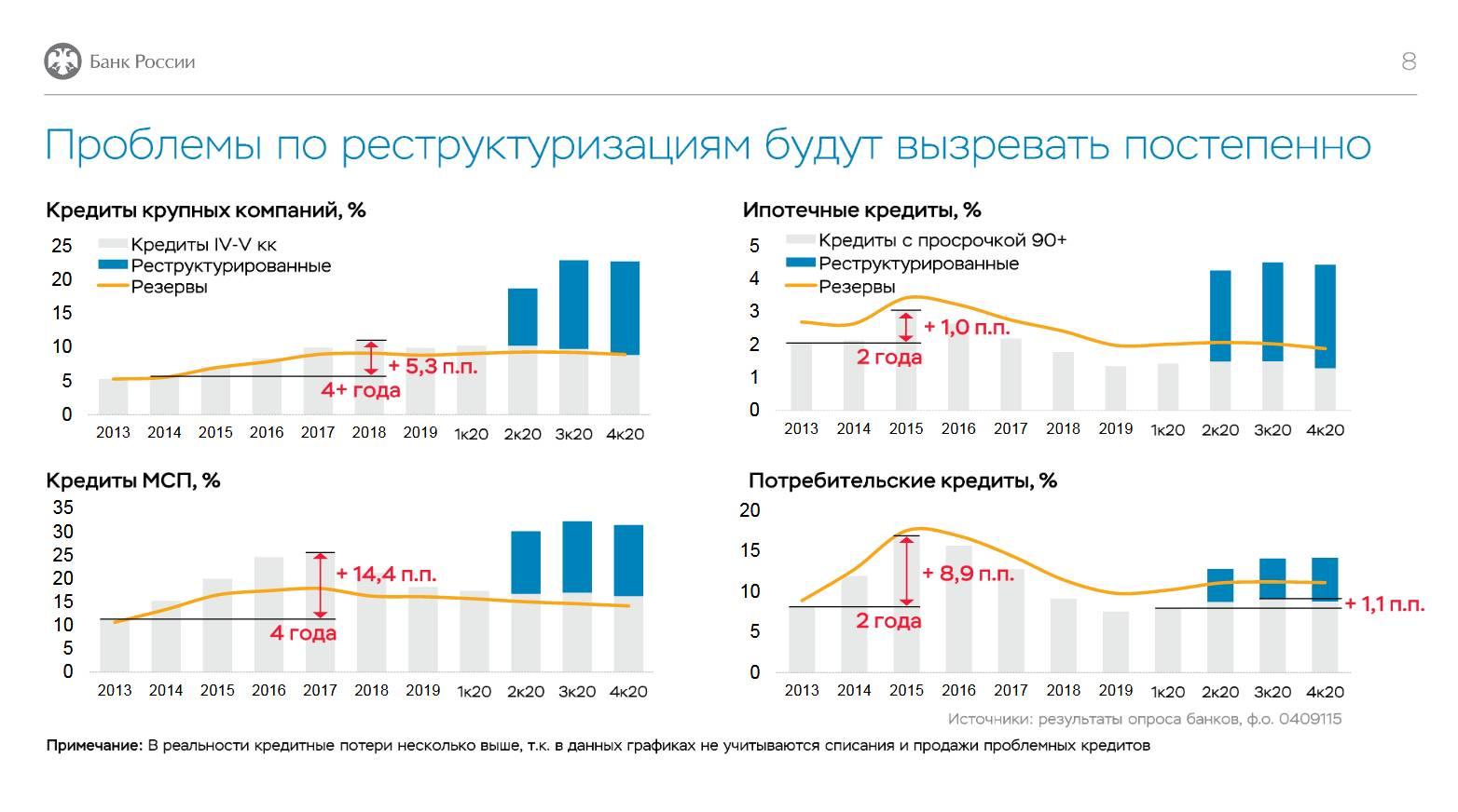 Банки в состоянии абсорбировать риски по реструктурированным кредитам