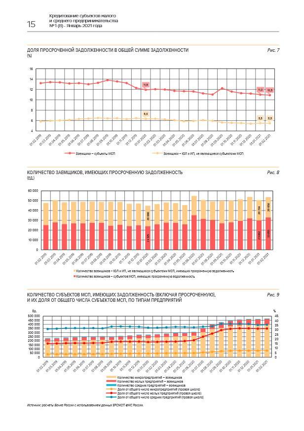 Рост портфеля кредитов МСП в январе продолжился
