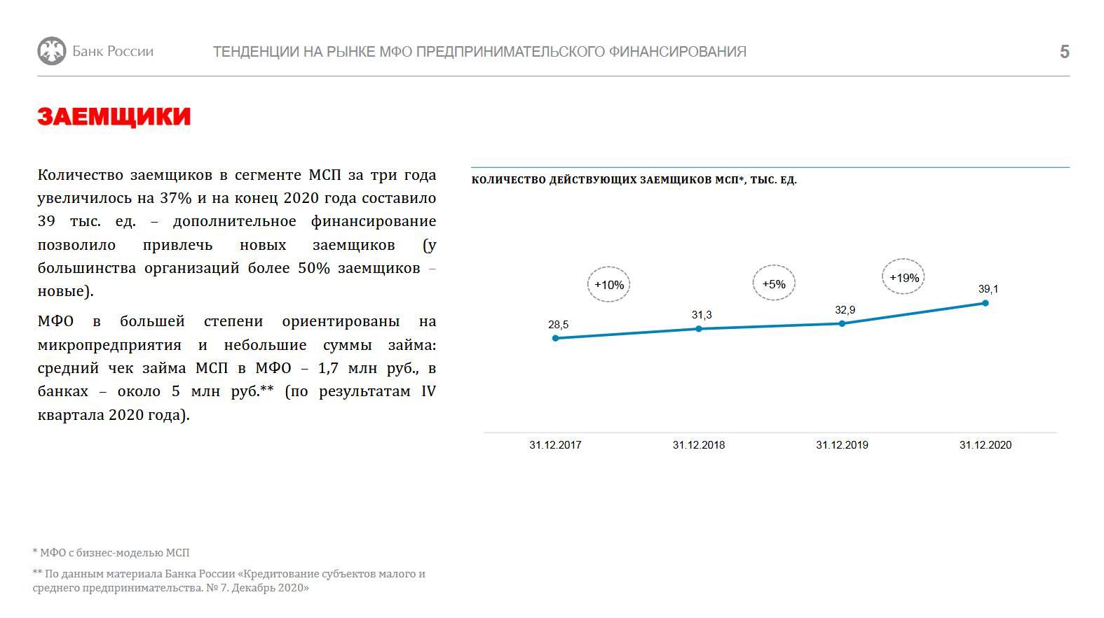 Ограничения не повлияли на качество растущего портфеля микрозаймов МСБ