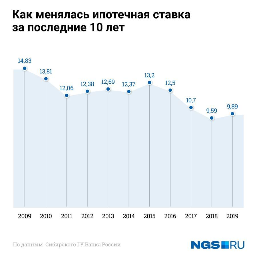 Россельхозбанк: «Ставки по ипотечным кредитам достигли минимума»