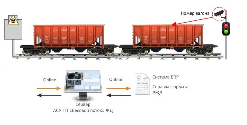 Системы автоматизации в промышленности, транспорте, ЖКХ
