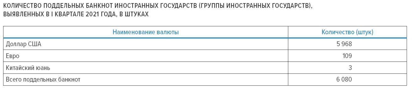 В I квартале сократилось количество выявленных поддельных рублей