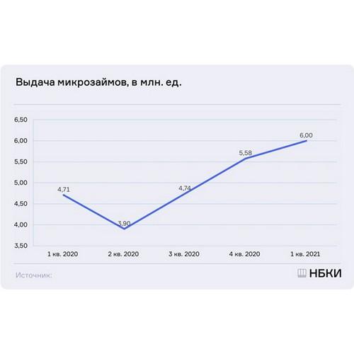 НБКИ: в 1 квартале 2021 года было выдано 6 млн микрозаймов