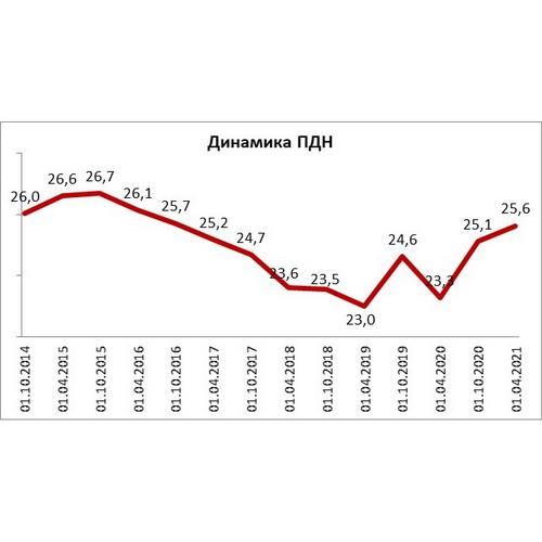 НБКИ: за последние полгода показатель ПДН граждан немного вырос