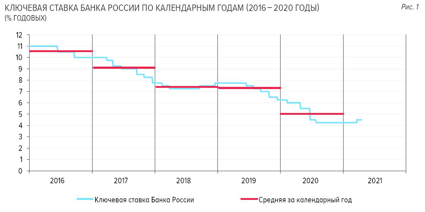 ЦБ: начало публикации прогнозной траектории ключевой ставки