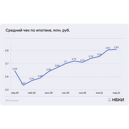 НБКИ: в марте средний размер ипотечных кредитов составил 2,92 млн руб